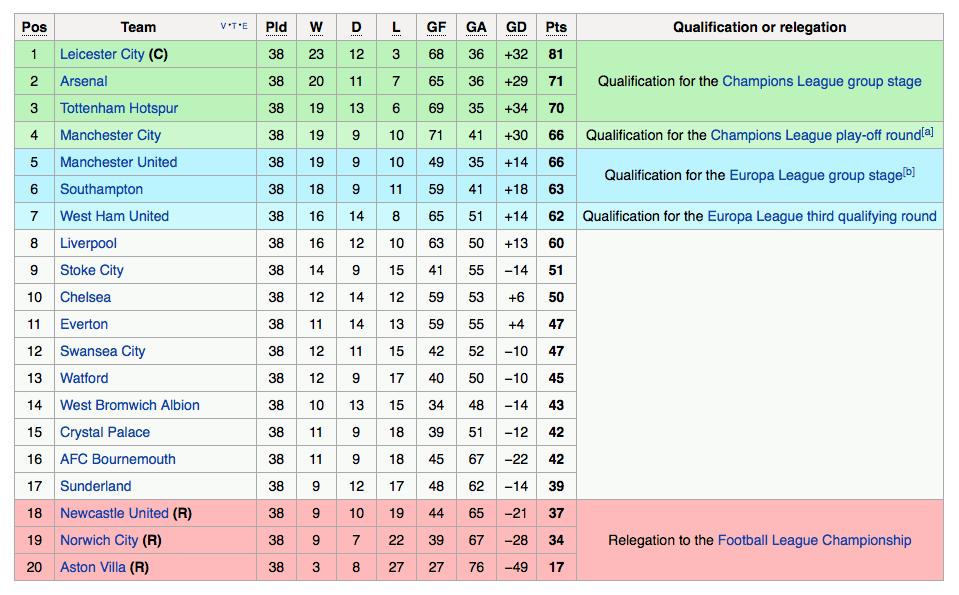 premier league table - 2015/2016