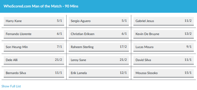 BetVictor Man of the Match Odds