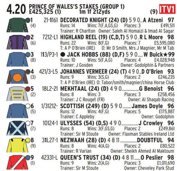 Horse Racing Racecard