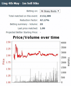 Graph Showing fluctuating Betting Odds
