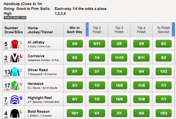 Horse Racing Place Bets