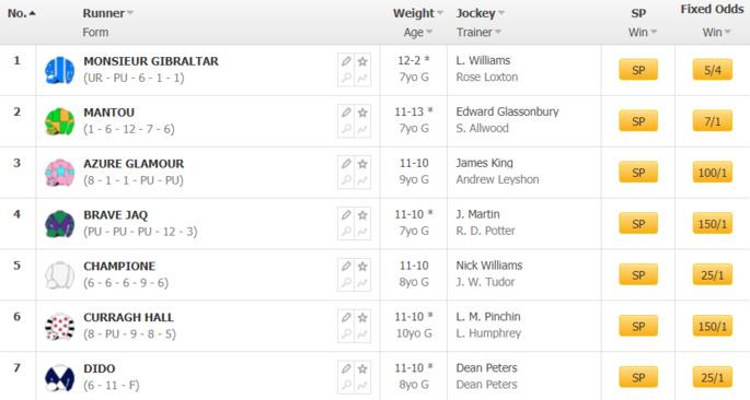 Horse Racing Betting Market