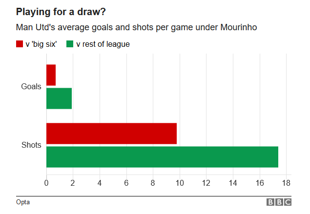 Manchester United Average Shots and Goals