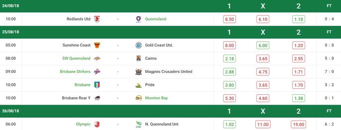 NPL Queensland Results