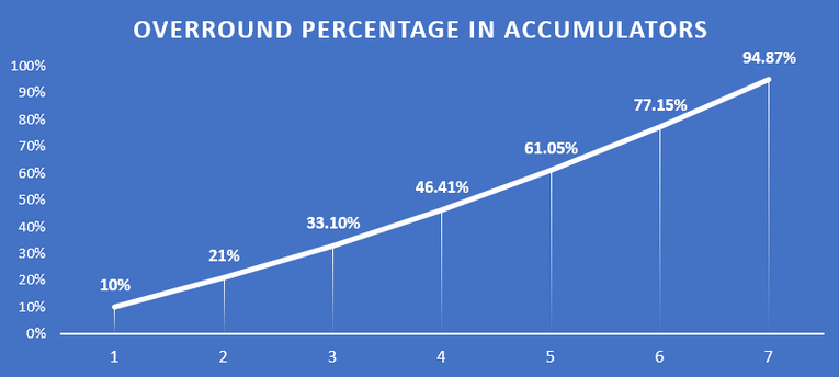 Chart Showing Overround Percentage in Accumulators