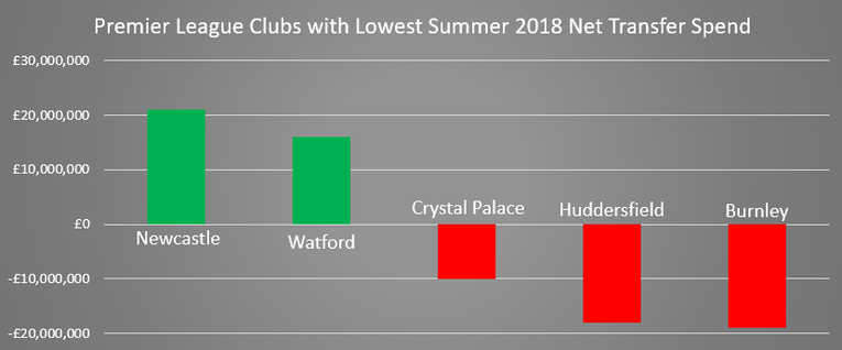 Chart Showing Premier League Clubs with the Lowest Net Spend in 2018