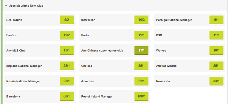 Jose Mourinho Next Club Betting January 2019