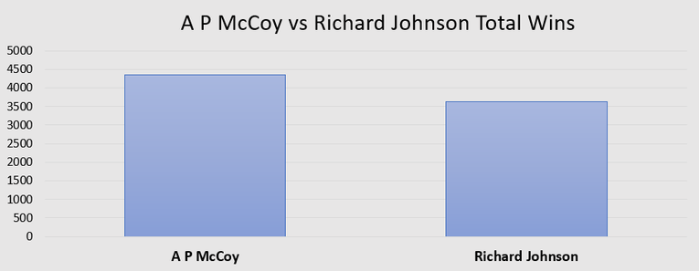 Chart Showing Total Number of Wins for Jockeys A P McCoy and Richard Johnson
