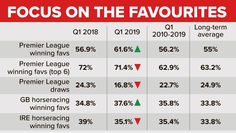 Favourite Winning Stats Q1 2019