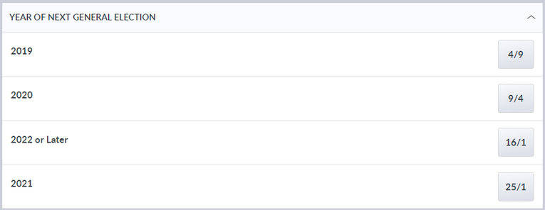 Coral Next Election Betting