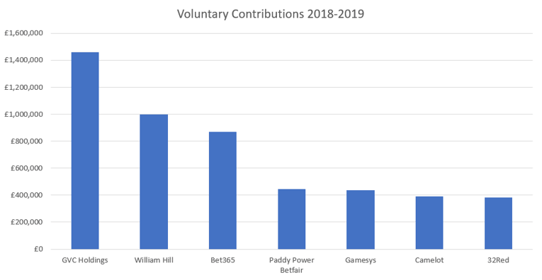 Biggest Voluntary Contributions to GambleAware in 2018-2019
