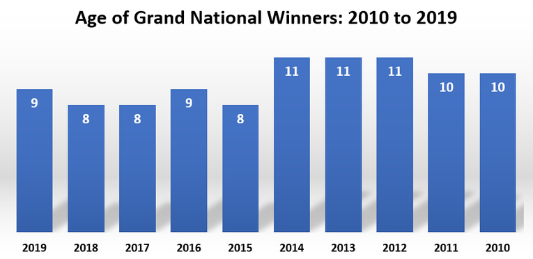 Age of Grand National Winners from 2010 to 2019 Chart