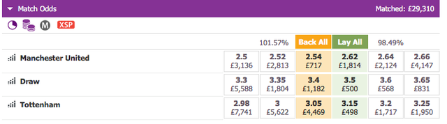 Manchester United v Tottenham Hotspur Betting Exchange Match Odds