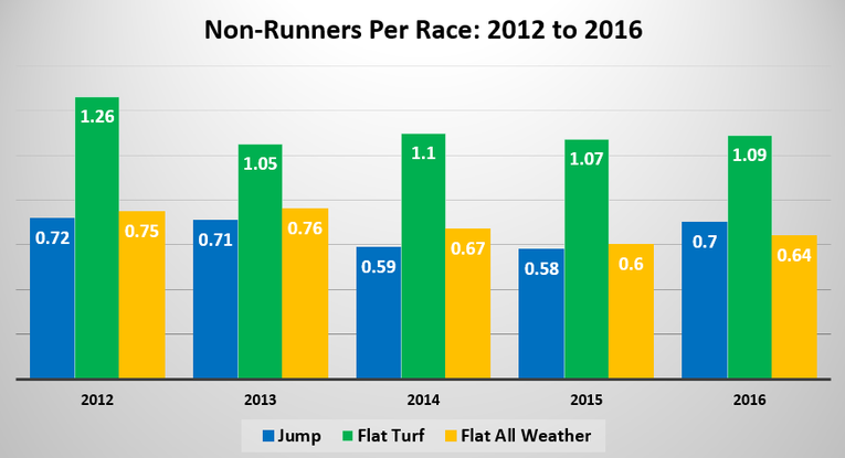 Chart Showing the Number of Horse Racing Non Runners by Race Type