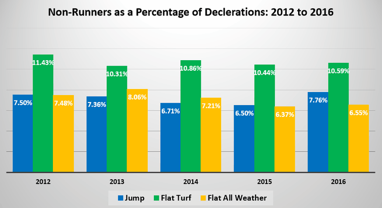 Chart Showing Horse racing Non-Runners as a Percentage of Declarations