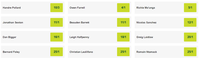 Rugby World Cup 2019 Top Point Scorer Betting