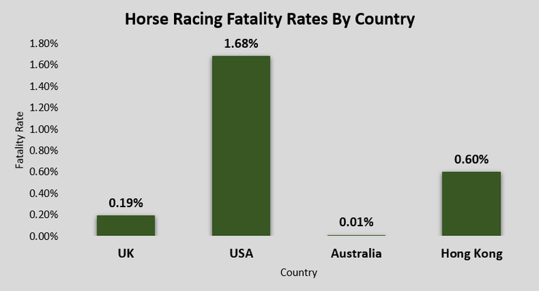 Chart Showing Horse Racing Fatality Rates in Different Countries