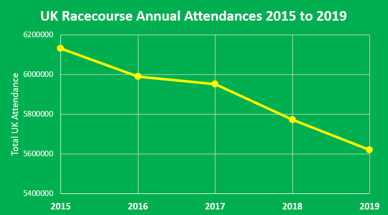 Chart Showing UK Annual Racecourse Attendances Between 2015 and 2019