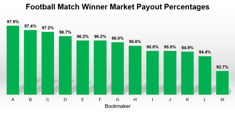 Football Match Payout Percentages Chart