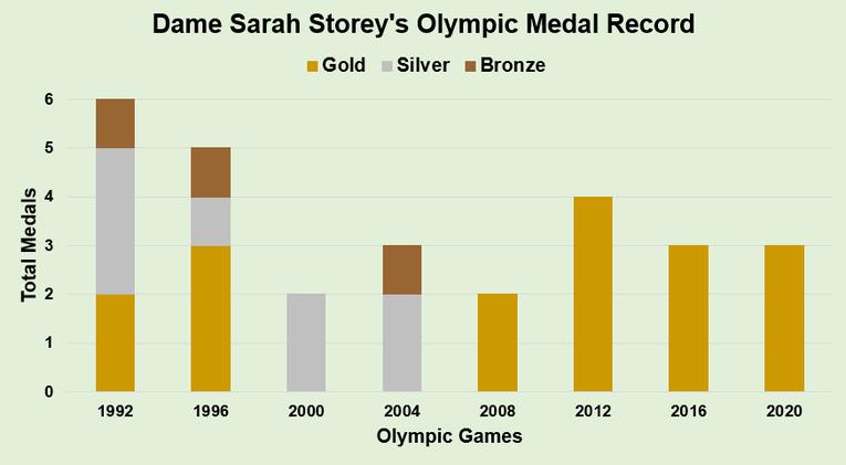 Dame Sarah Storey's Olympic Medal Record